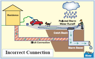 Surface Water Catch Basin Definition